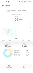 The stress level in the Huawei Health app