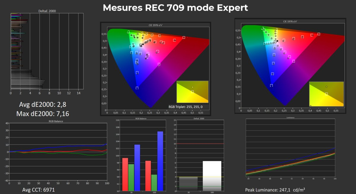 Measurement results in Expert mode REC.709